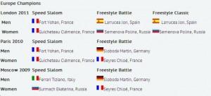 Albo dei Campioni Europei Pattinaggio in linea Freestyle