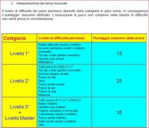 UISP tabella passi promozionale 2012