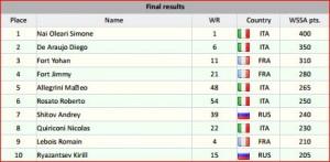 I primi dieci più forti pattinatori Europei 2013