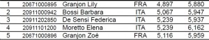 Hannover 2012 Classifica Speed Donne