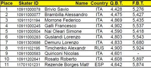 Hannover 2012 Classifica Speed Uomini