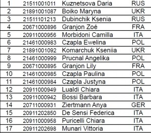 Hannover 2012 Classifica Style Classic Donne