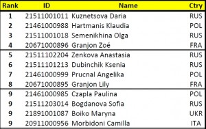 Classifica EFSC Senior Woman 2014 freestyle