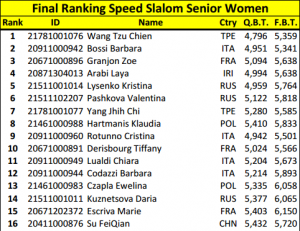 Campionato Mondiale Pattinaggio - Parigi - Classifica Speed femminile