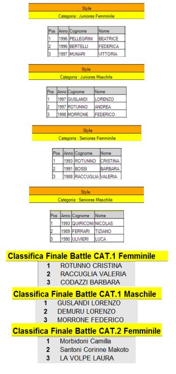 Podio Campionato Italiano 2014 a Marginone 4