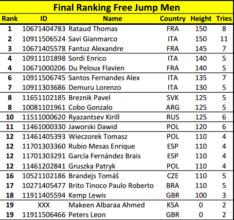 FreeJump Men WFSC 2015