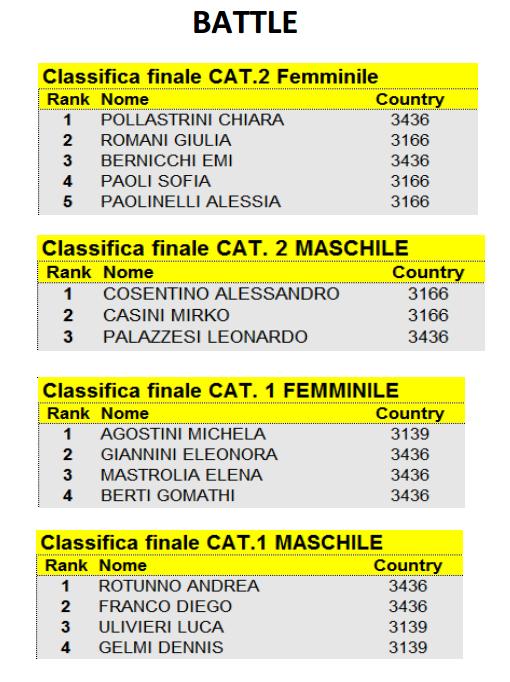 Pattinaggio Freestyle Battle 2016 Risultati Campionato Regionale Toscano